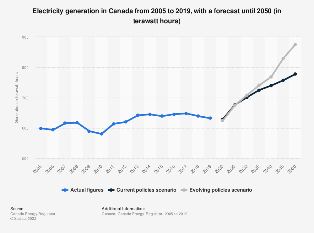 Statistic: Electricity net generation in Canada from 2005 to 2040 (in terawatt hours) | Statista