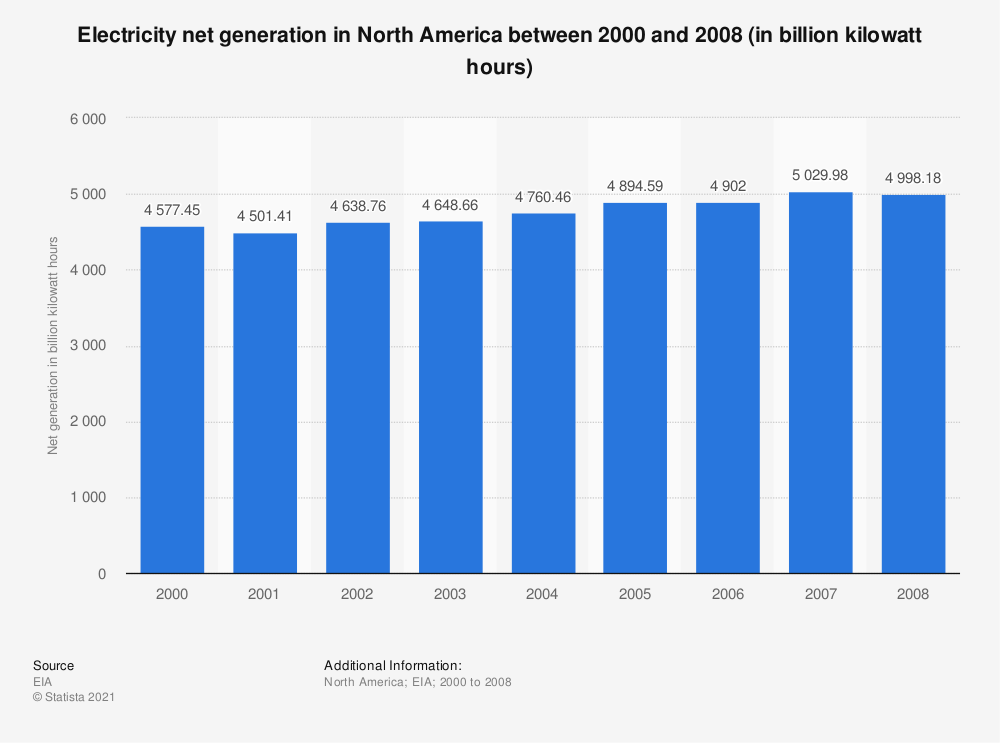 Statistic: Electricity net generation in North America between 2000 and 2008 (in billion kilowatt hours) | Statista