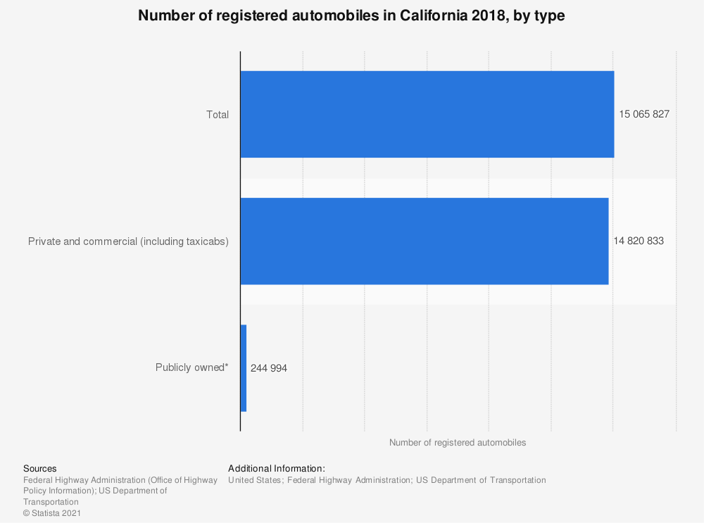 Statistic: Number of registered automobiles in California 2018, by type | Statista