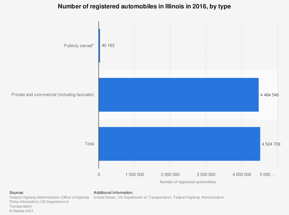 Statistic: Number of registered automobiles in Illinois in 2015 | Statista