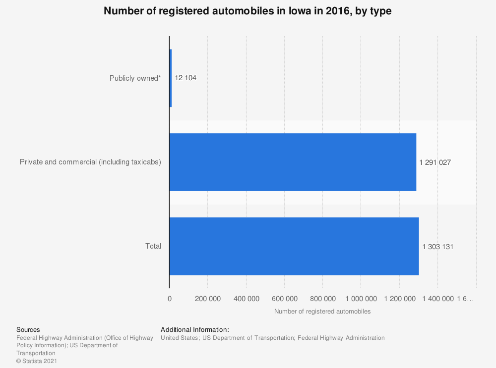 Statistic: Number of registered automobiles in Iowa in 2016, by type | Statista