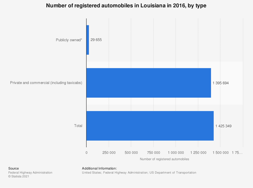 Statistic: Number of registered automobiles in Louisiana in 2016, by type | Statista
