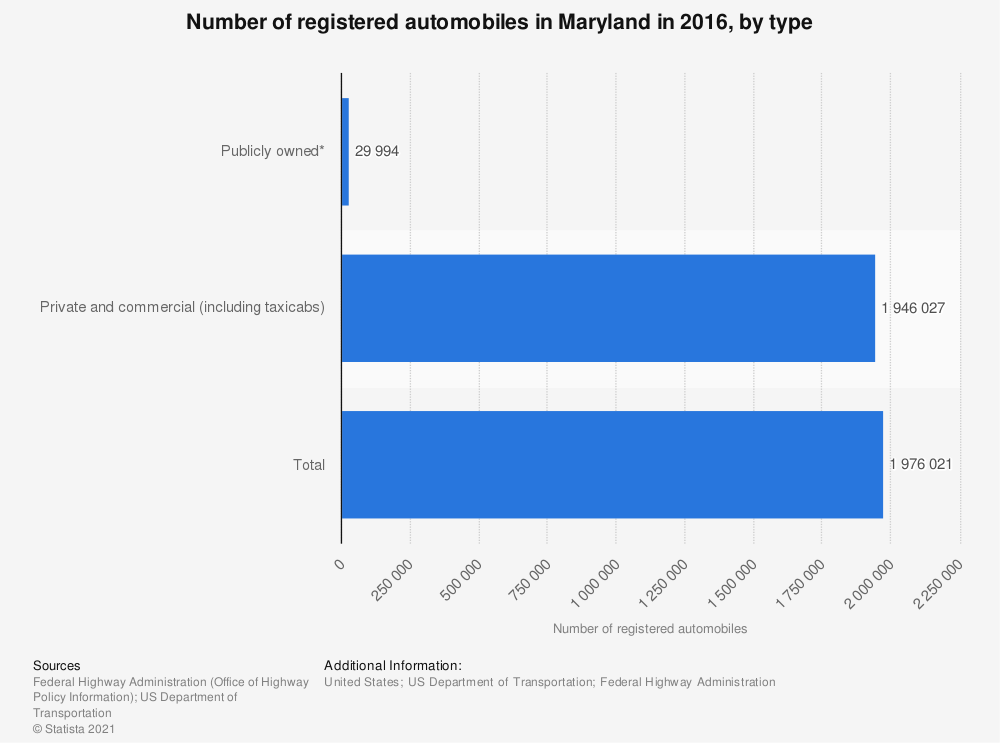 Statistic: Number of registered automobiles in Maryland in 2016, by type | Statista