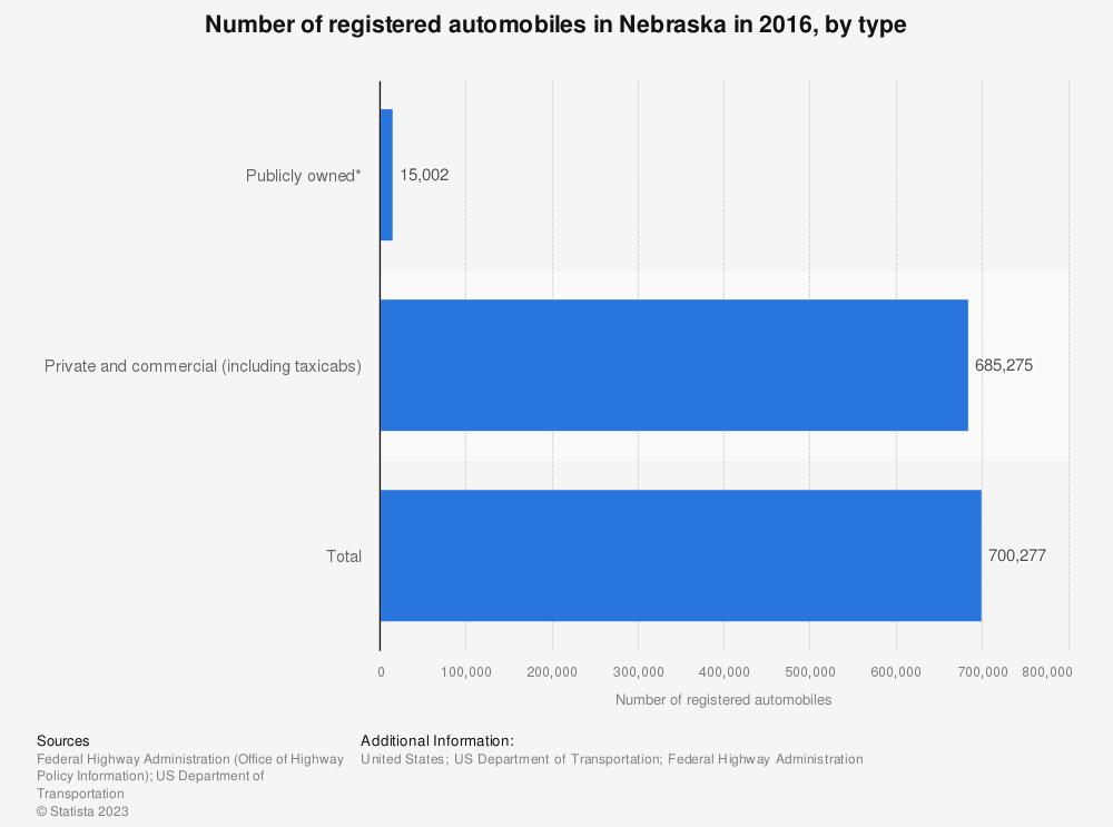 Statistic: Number of registered automobiles in Nebraska in 2016, by type | Statista