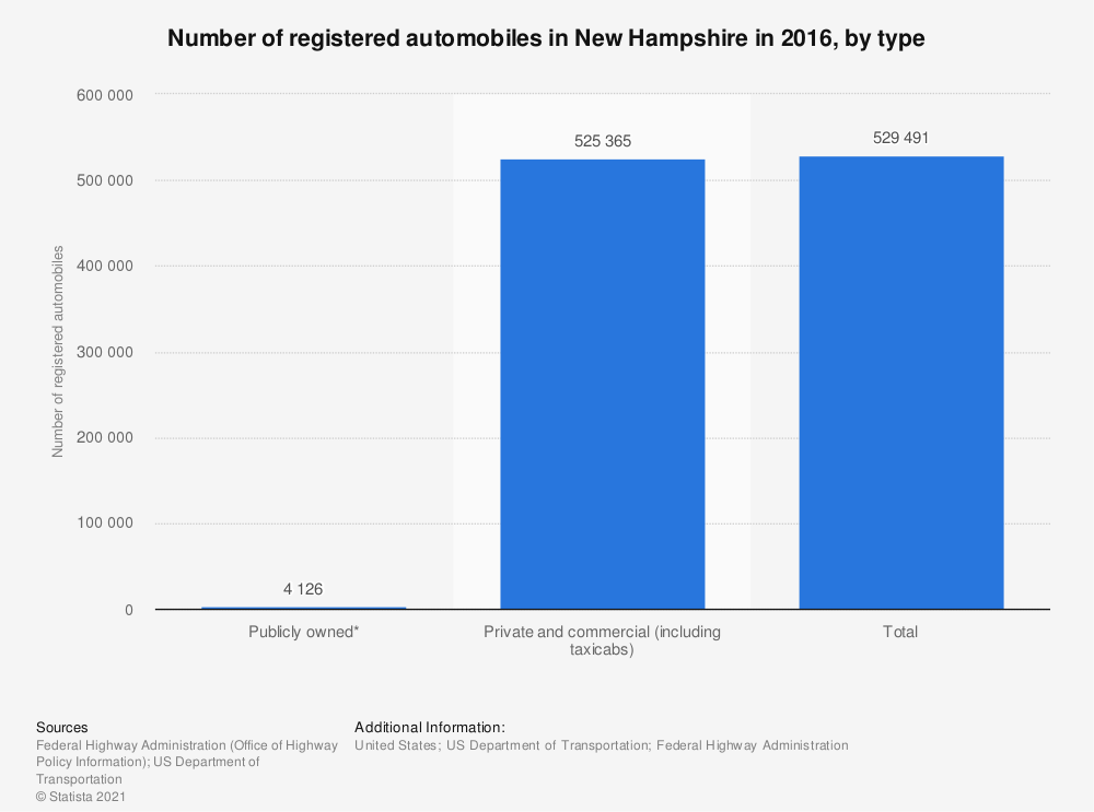 Statistic: Number of registered automobiles in New Hampshire in 2016, by type | Statista