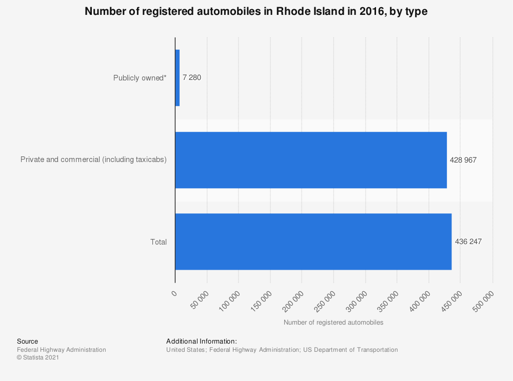Statistic: Number of registered automobiles in Rhode Island in 2016, by type | Statista