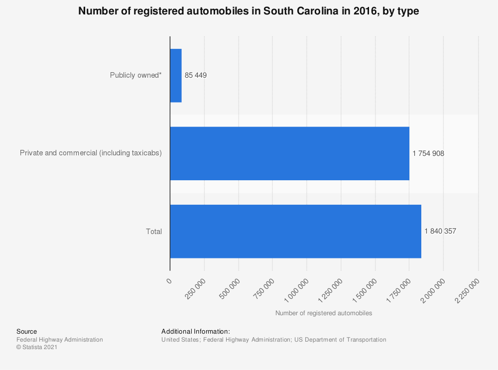 Statistic: Number of registered automobiles in South Carolina in 2016, by type | Statista