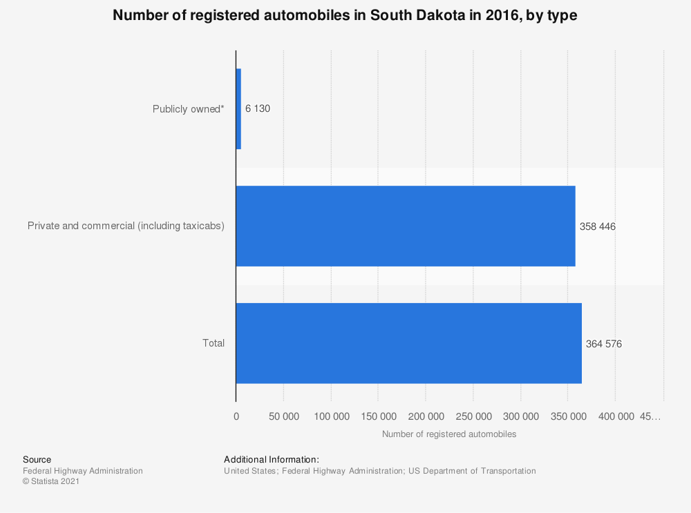 Statistic: Number of registered automobiles in South Dakota in 2016, by type | Statista