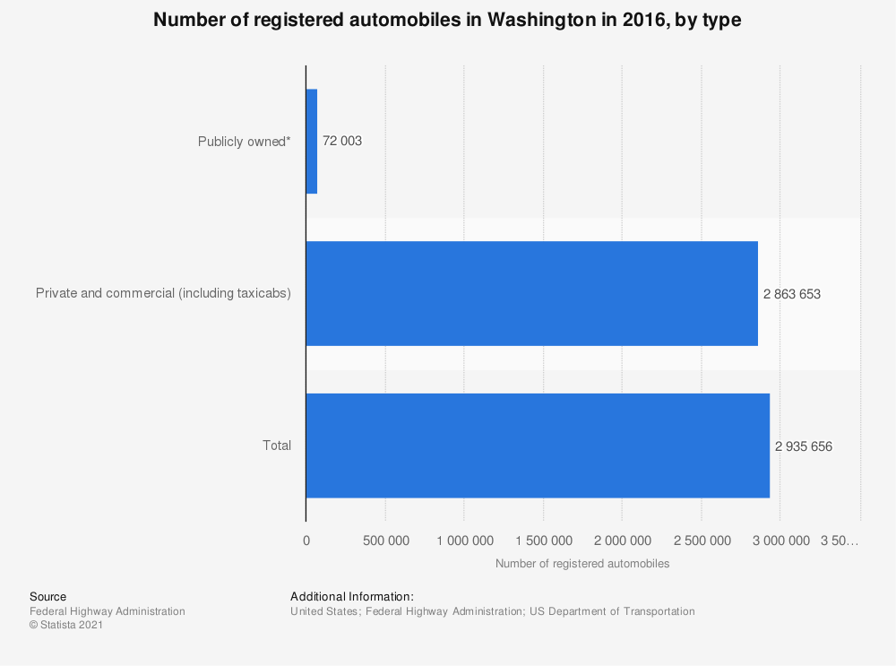 Statistic: Number of registered automobiles in Washington in 2016, by type | Statista