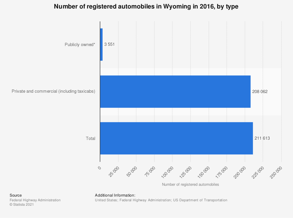 Statistic: Number of registered automobiles in Wyoming in 2016, by type   Statista
