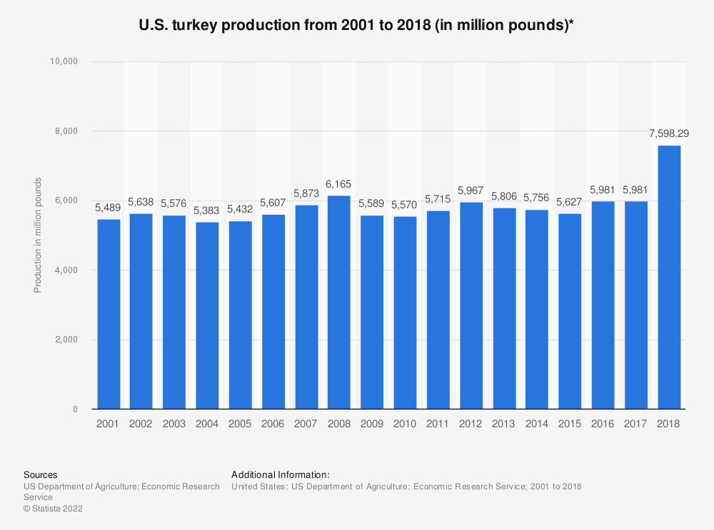 Statistic: U.S. turkey production from 2001 to 2018 (in million pounds)* | Statista