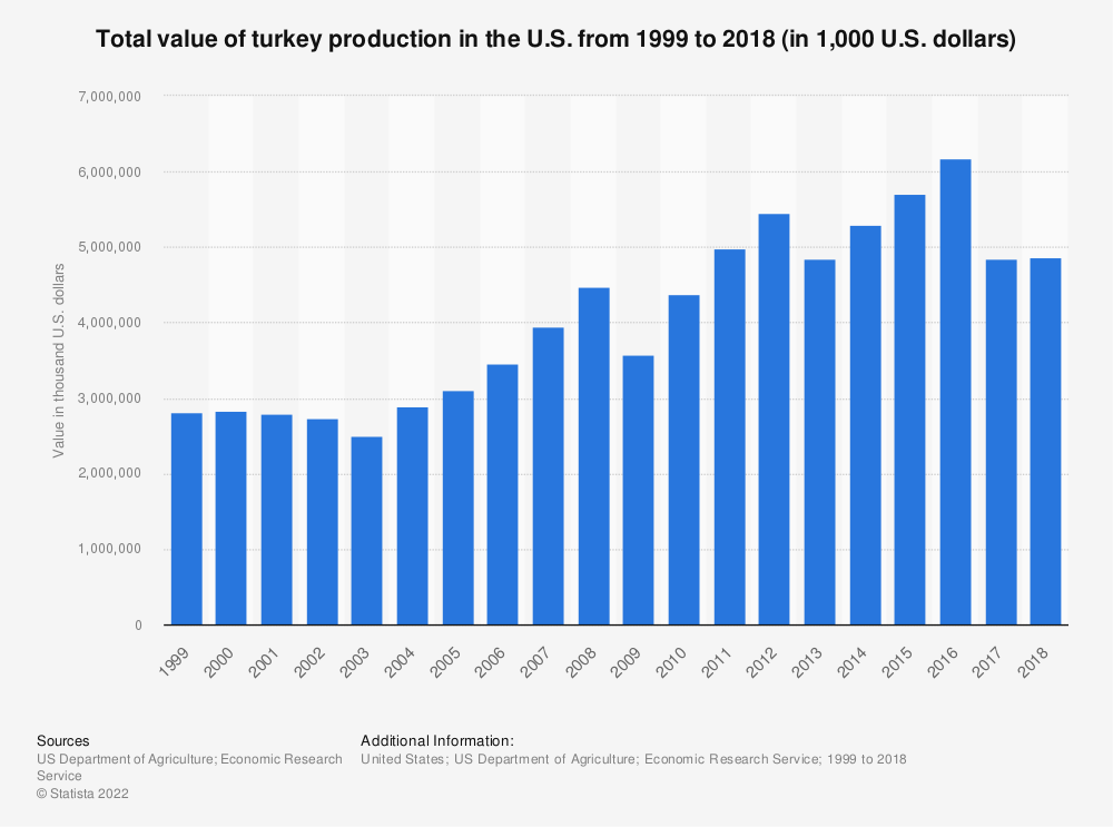 Statistic: Total value of turkey production in the U.S. from 1999 to 2018 (in 1,000 U.S. dollars) | Statista
