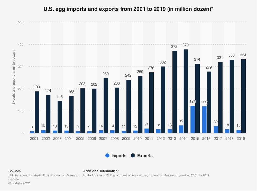 Statistic: U.S. egg imports and exports from 2001 to 2017 (in million dozen)* | Statista