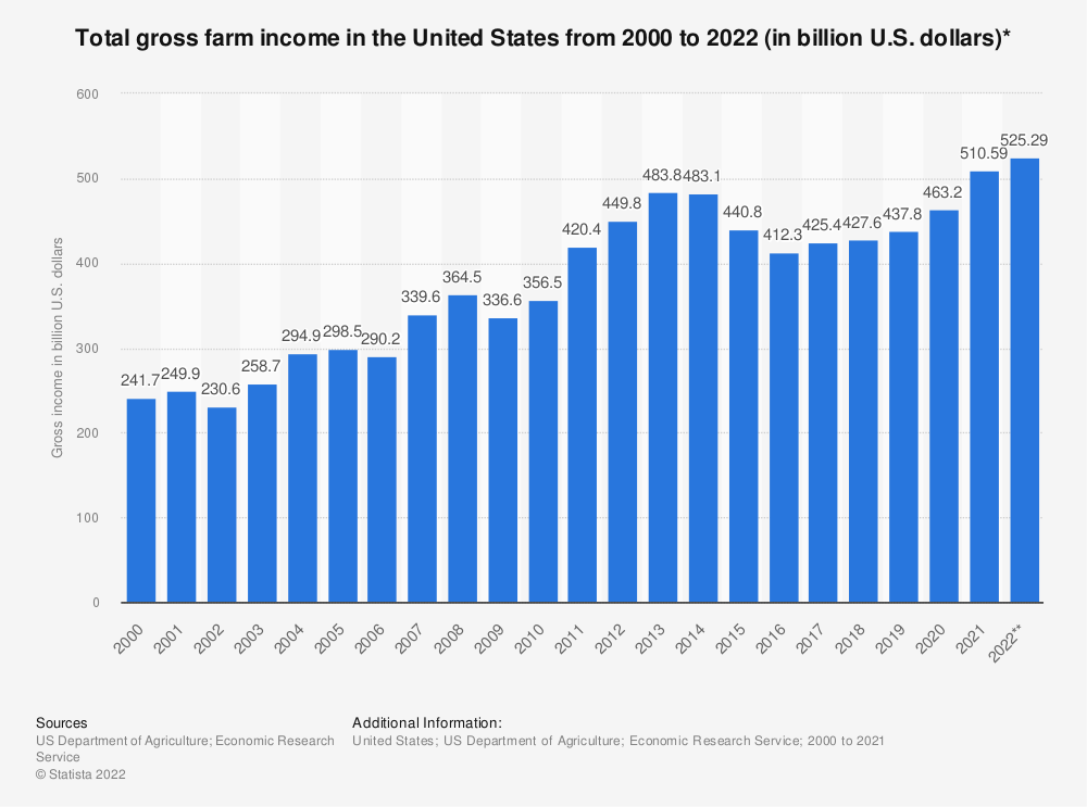 Statistic: Total gross farm income in the United States from 2000 to 2019 (in billion U.S. dollars)* | Statista