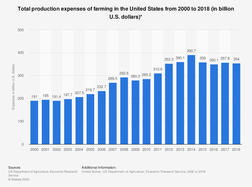 Statistic: Total production expenses of farming in the United States from 2000 to 2018 (in billion U.S. dollars)* | Statista