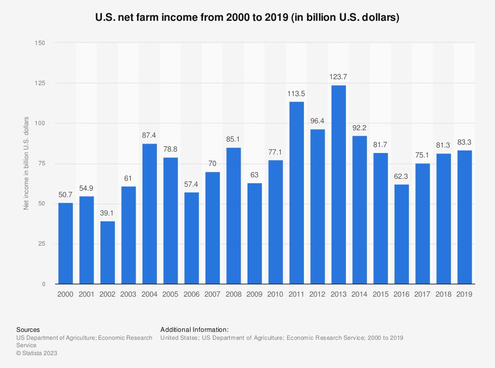 Statistic: U.S. net farm income from 2000 to 2019 (in billion U.S. dollars) | Statista