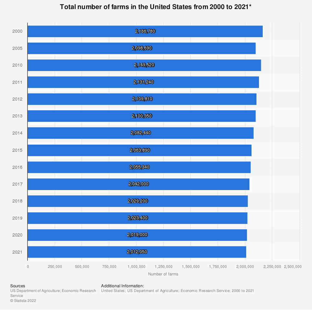 Statistic: Total number of farms in the United States from 2000 to 2018*   Statista