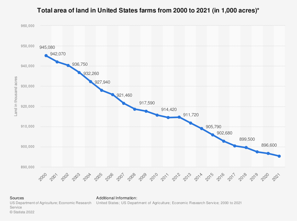 Statistic: Total area of land in United States farms from 2000 to 2018 (in 1,000 acres)*   Statista