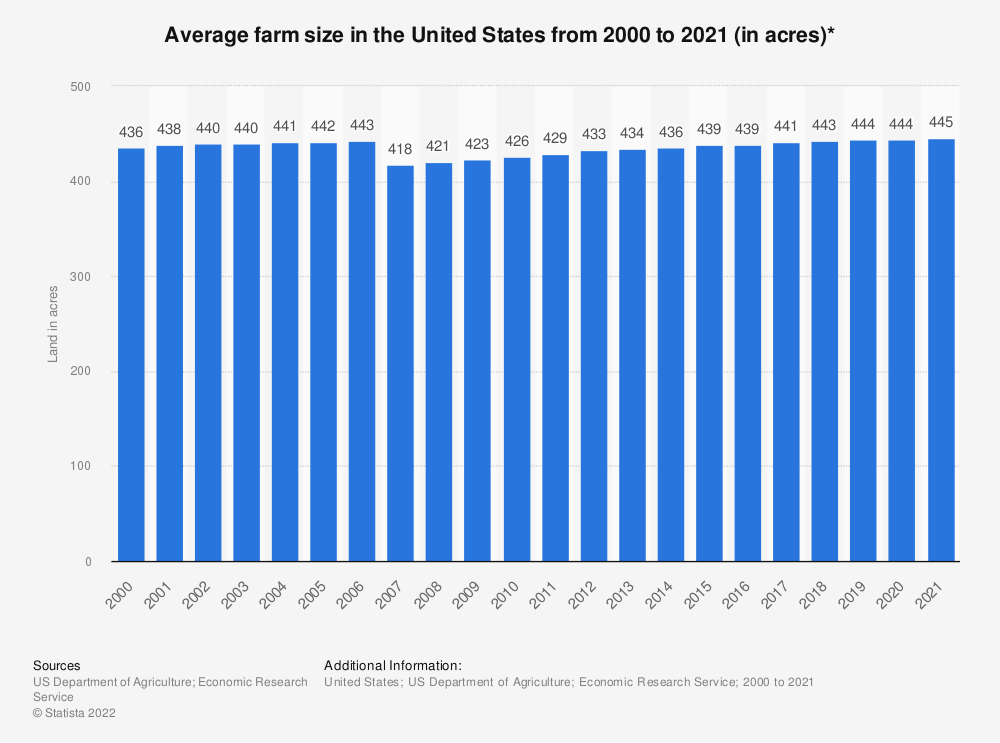 Statistic: Average farm size in the United States from 2000 to 2020 (in acres)* | Statista