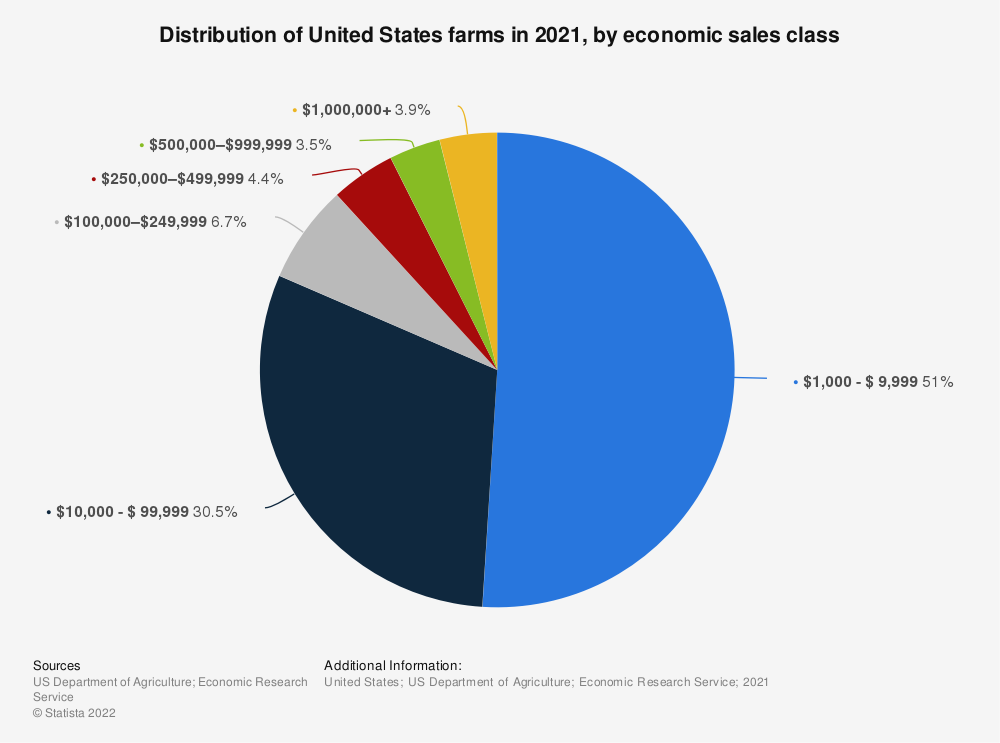 Statistic: Distribution of United States farms in 2018, by economic sales class | Statista