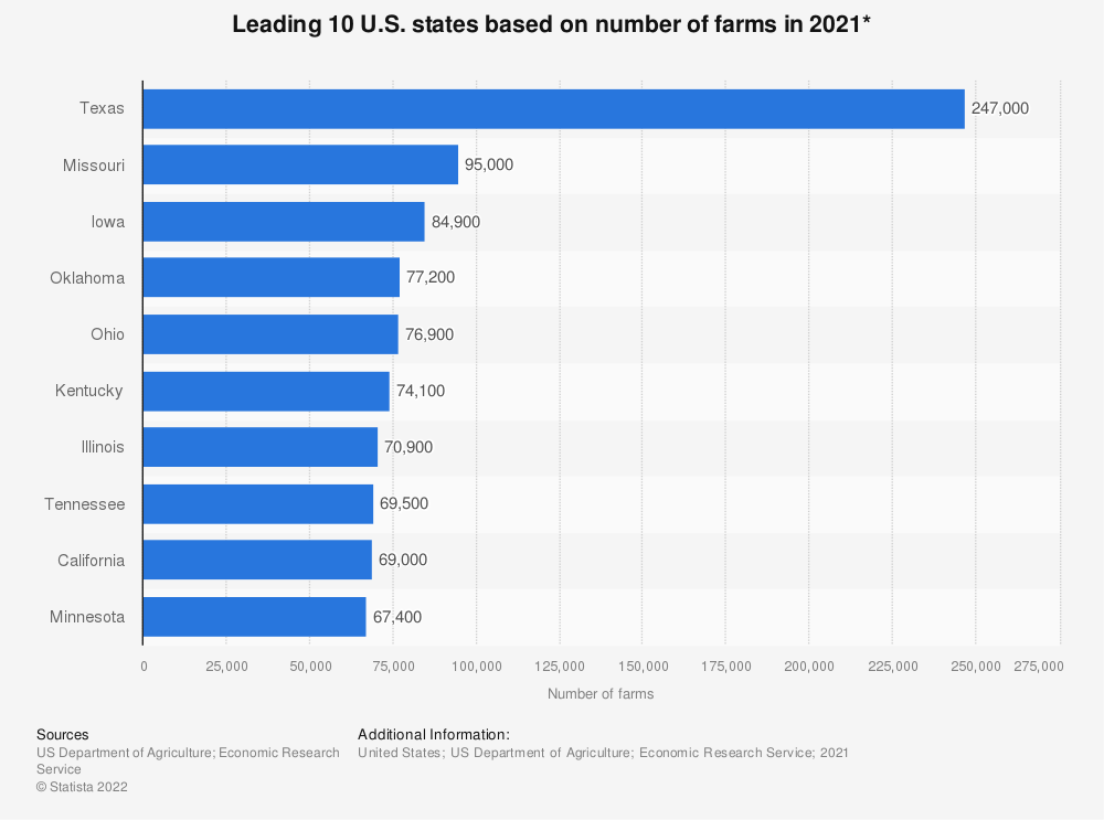 Statistic: Leading 10 U.S. states based on number of farms in 2017* | Statista