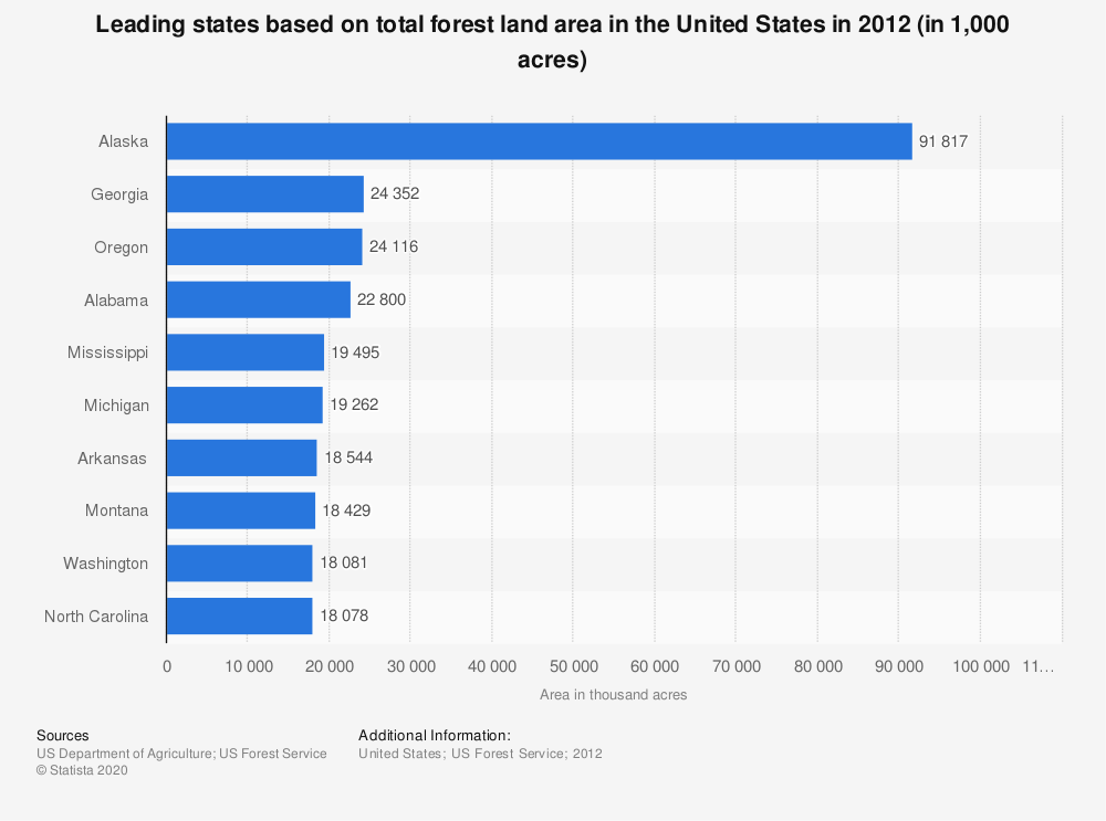 Statistic: Leading states based on total forest land area in the United States in 2012 (in 1,000 acres) | Statista