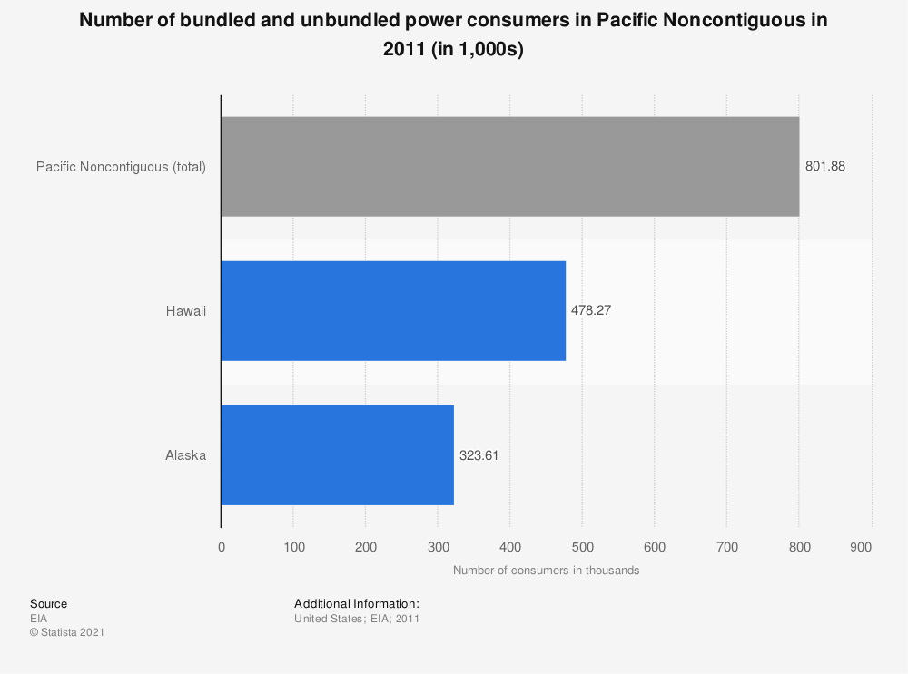 Statistic: Number of bundled and unbundled power consumers in Pacific Noncontiguous in 2011 (in 1,000s) | Statista