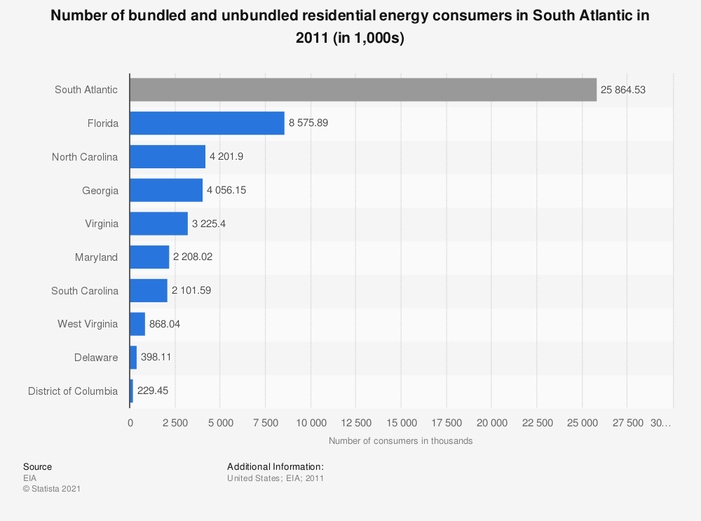 Statistic: Number of bundled and unbundled residential energy consumers in South Atlantic in 2011 (in 1,000s) | Statista