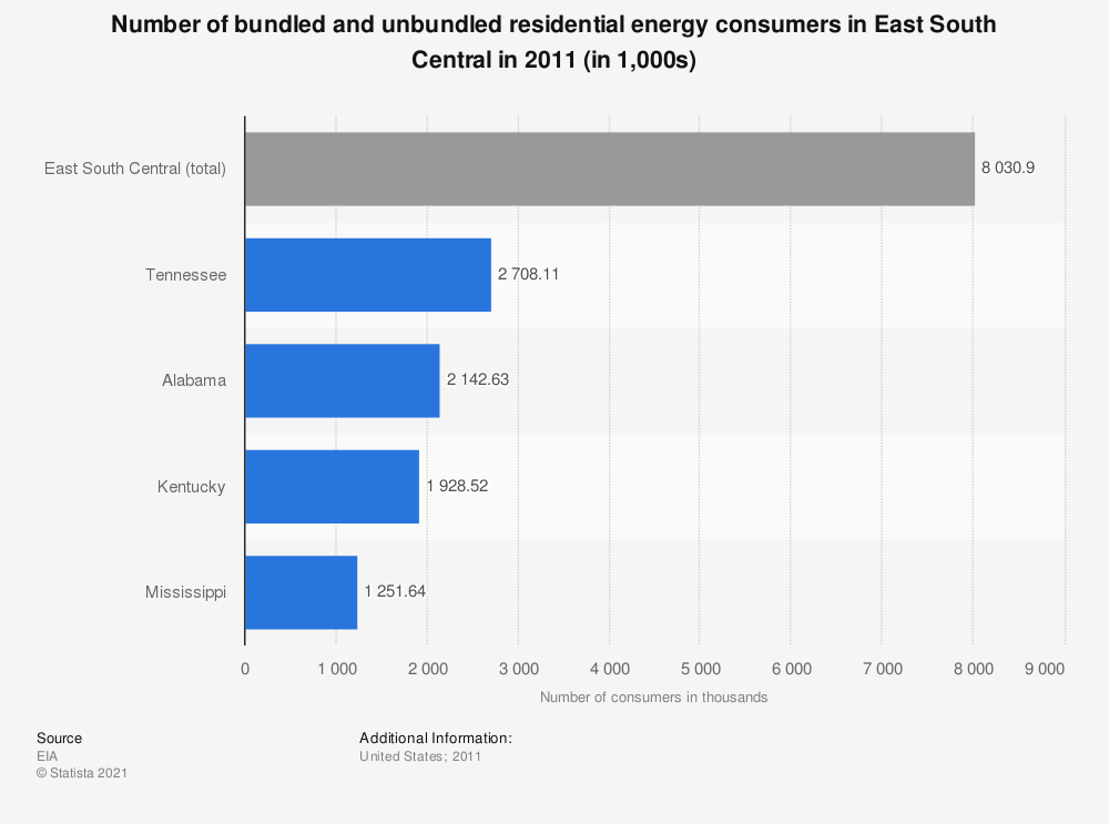Statistic: Number of bundled and unbundled residential energy consumers in East South Central in 2011 (in 1,000s) | Statista