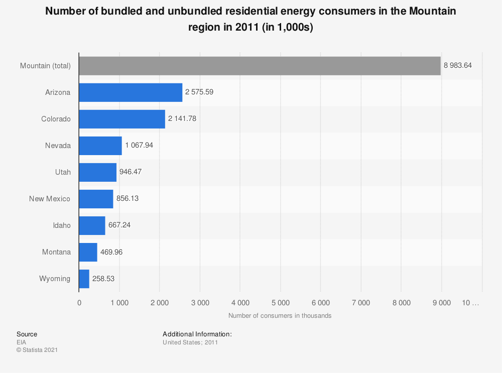 Statistic: Number of bundled and unbundled residential energy consumers in the Mountain region in 2011 (in 1,000s) | Statista