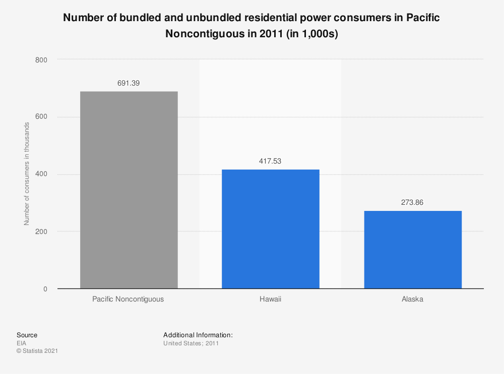 Statistic: Number of bundled and unbundled residential power consumers in Pacific Noncontiguous in 2011 (in 1,000s) | Statista