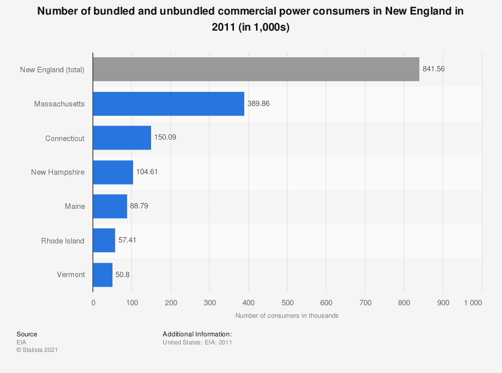 Statistic: Number of bundled and unbundled commercial power consumers in New England in 2011 (in 1,000s) | Statista