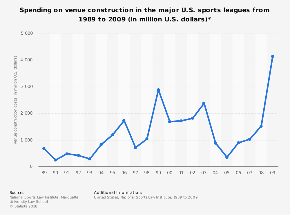 Statistic: Spending on venue construction in the major U.S. sports leagues from 1989 to 2009 (in million U.S. dollars)* | Statista