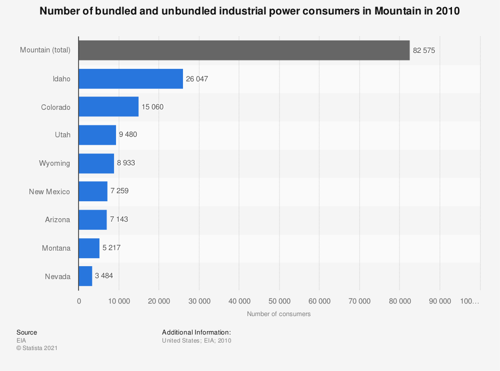 Statistic: Number of bundled and unbundled industrial power consumers in Mountain in 2010  | Statista
