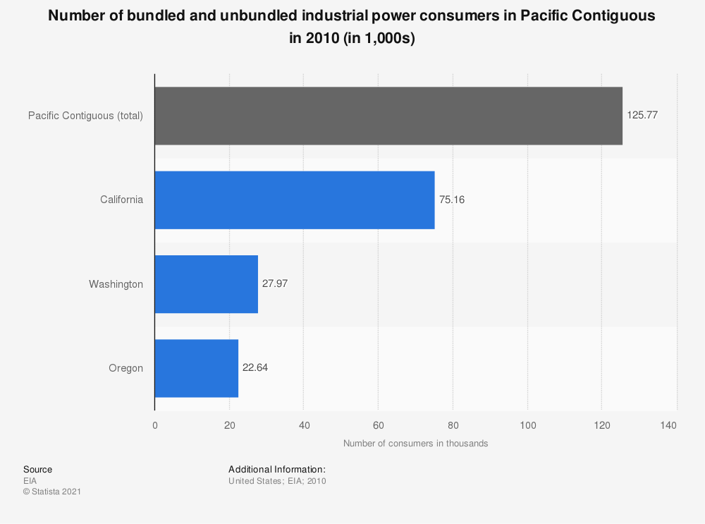 Statistic: Number of bundled and unbundled industrial power consumers in Pacific Contiguous in 2010 (in 1,000s) | Statista