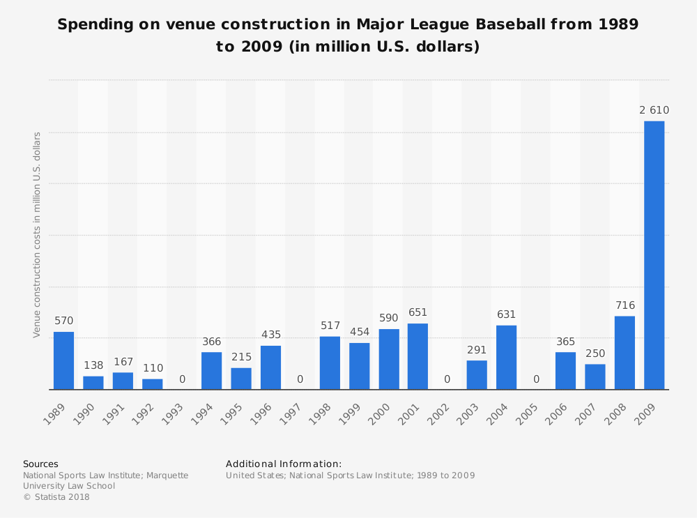 Statistic: Spending on venue construction in Major League Baseball from 1989 to 2009 (in million U.S. dollars) | Statista