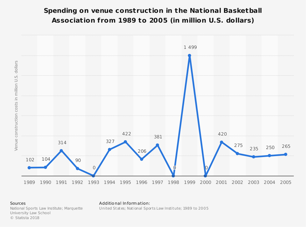 Statistic: Spending on venue construction in the National Basketball Association from 1989 to 2005 (in million U.S. dollars) | Statista