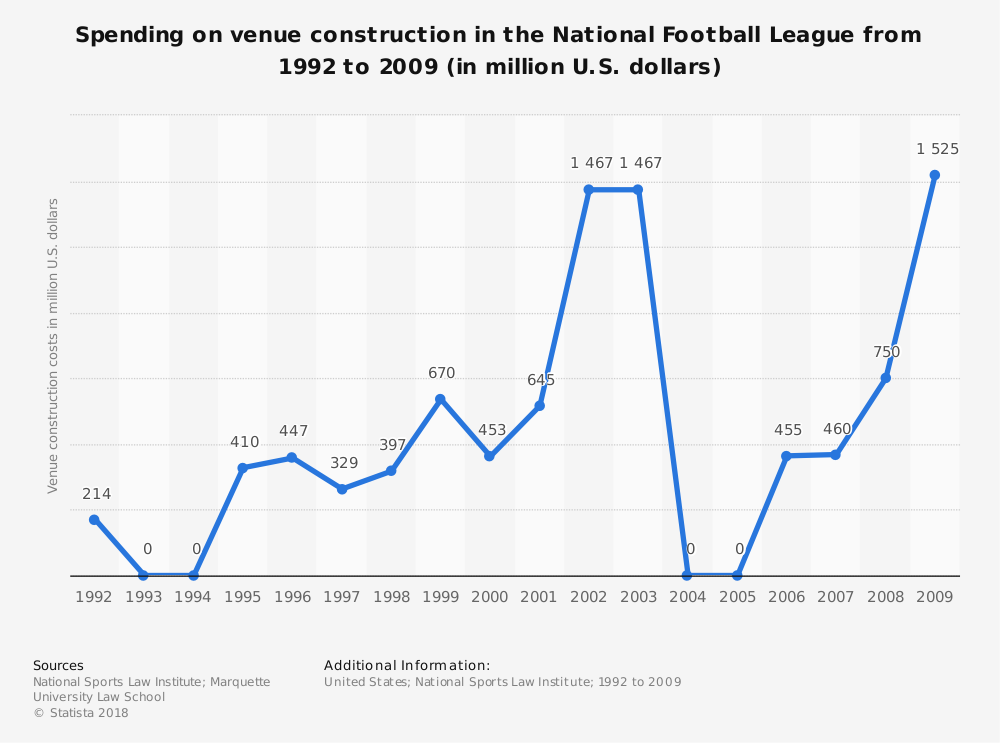Statistic: Spending on venue construction in the National Football League from 1992 to 2009 (in million U.S. dollars) | Statista