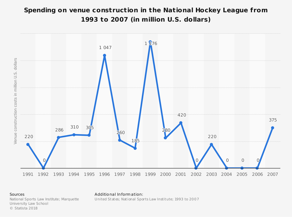 Statistic: Spending on venue construction in the National Hockey League from 1993 to 2007 (in million U.S. dollars) | Statista