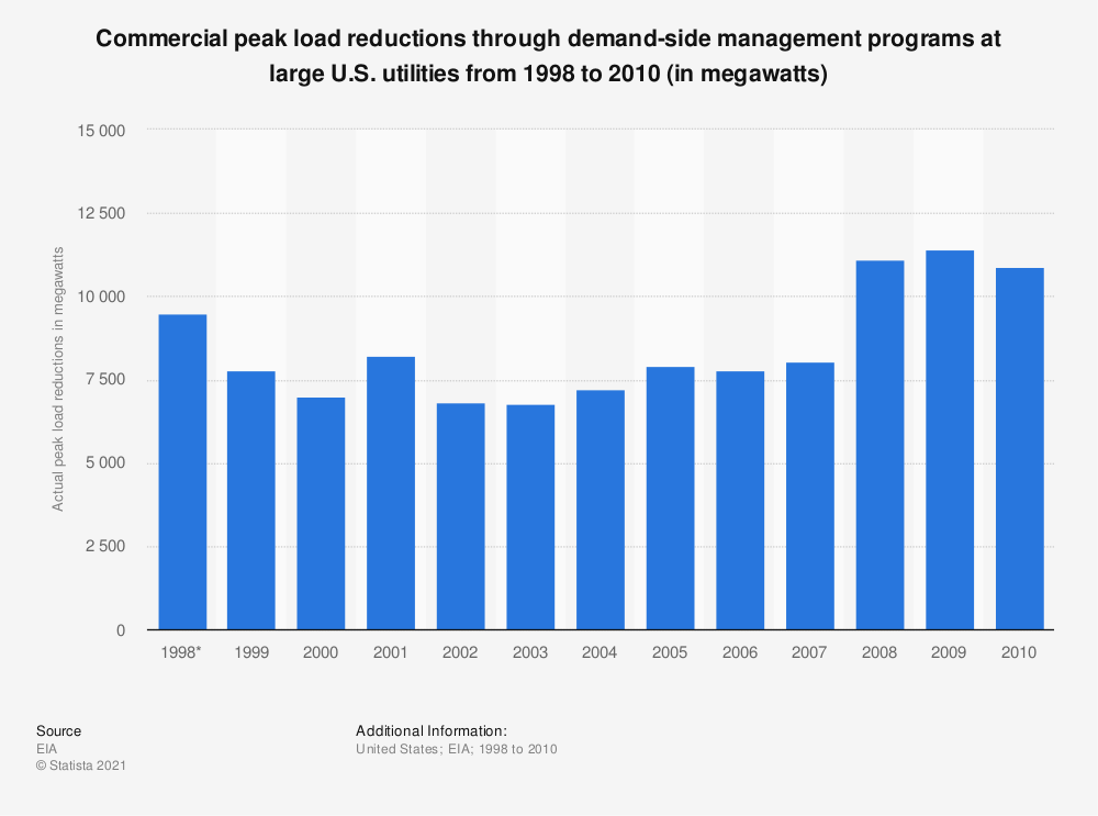 Statistic: Commercial peak load reductions through demand-side management programs at large U.S. utilities from 1998 to 2010 (in megawatts)   Statista