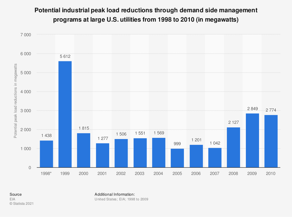 Statistic: Potential industrial peak load reductions through demand side management programs at large U.S. utilities from 1998 to 2010 (in megawatts) | Statista