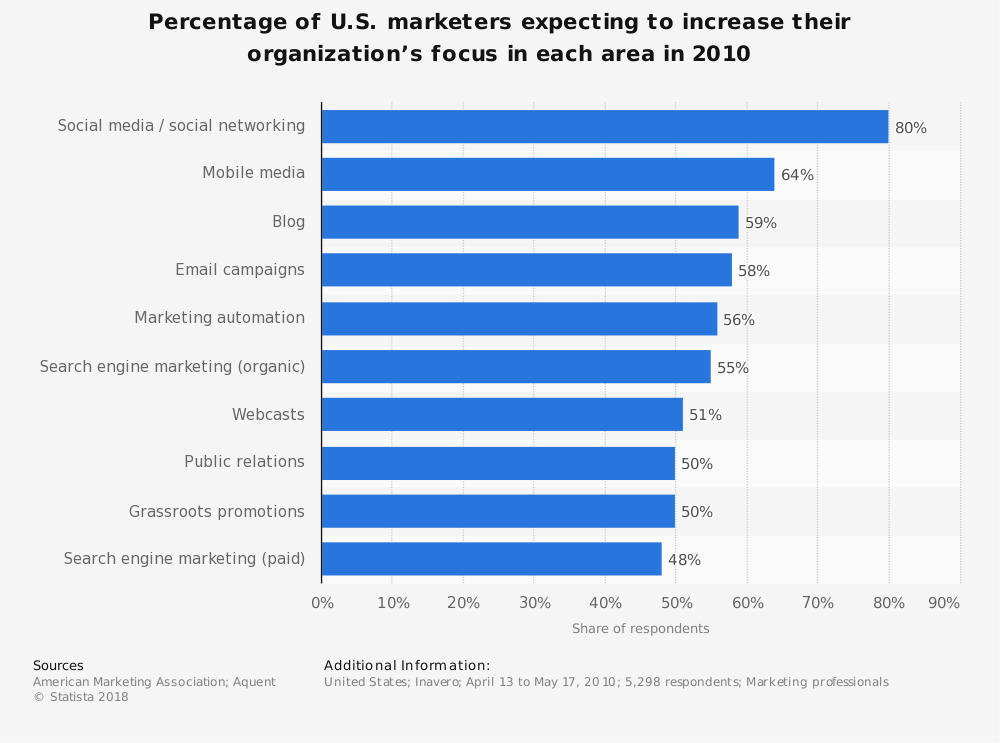 Statistic: Percentage of U.S. marketers expecting to increase their organization's focus in each area in 2010 | Statista