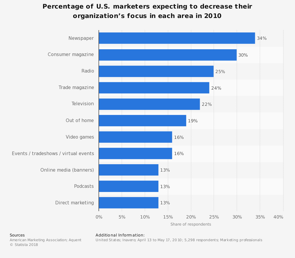 Statistic: Percentage of U.S. marketers expecting to decrease their organization's focus in each area in 2010 | Statista
