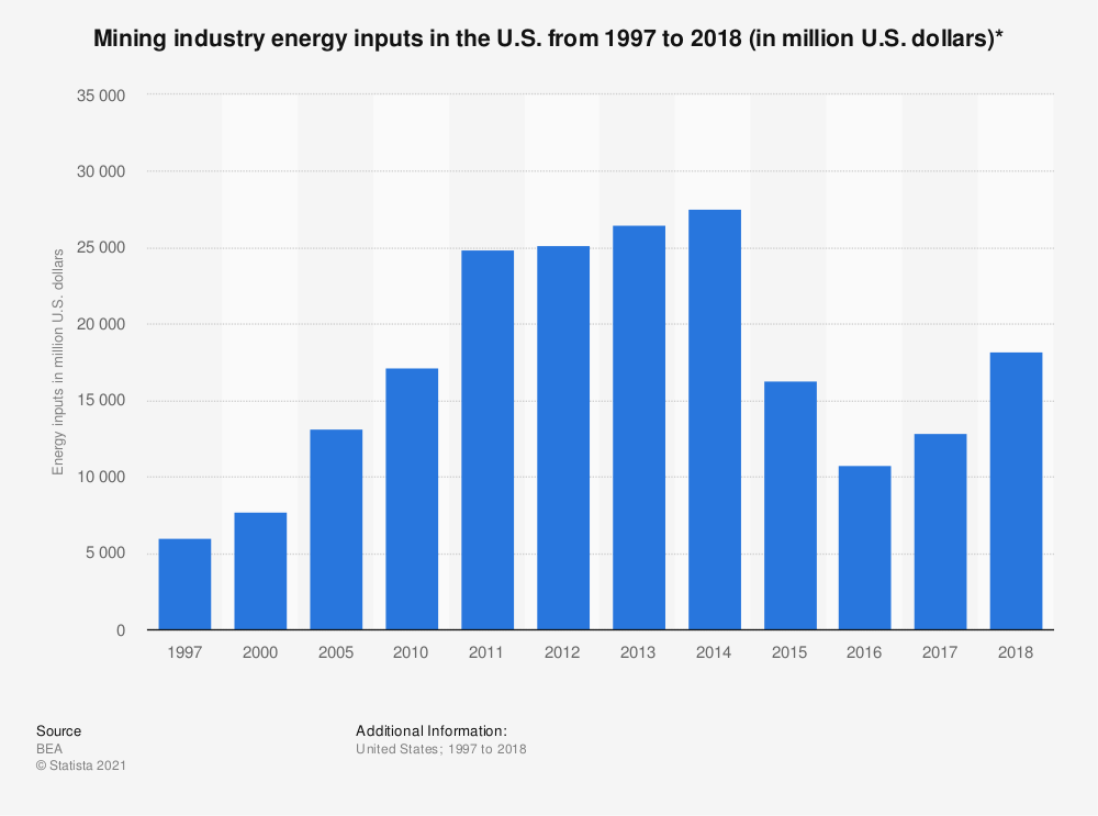 Statistic: Mining industry energy inputs in the U.S. from 1997 to 2018 (in million U.S. dollars)* | Statista