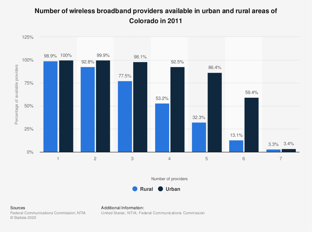 Statistic: Number of wireless broadband providers available in urban and rural areas of Colorado in 2011   Statista