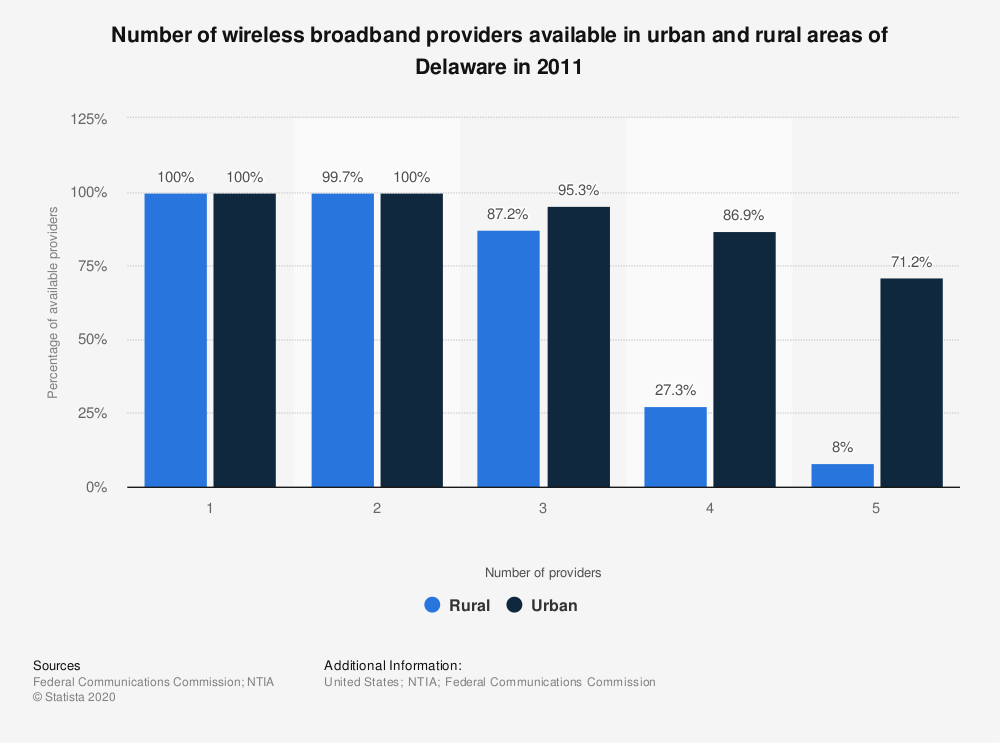 Statistic: Number of wireless broadband providers available in urban and rural areas of Delaware in 2011 | Statista