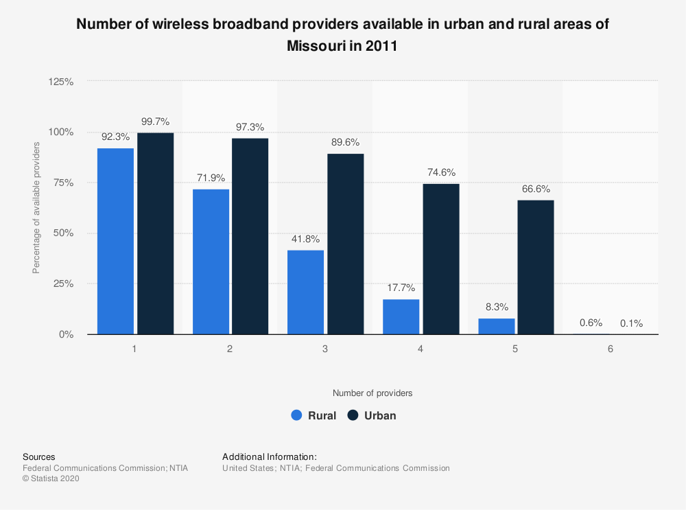 Statistic: Number of wireless broadband providers available in urban and rural areas of Missouri in 2011 | Statista