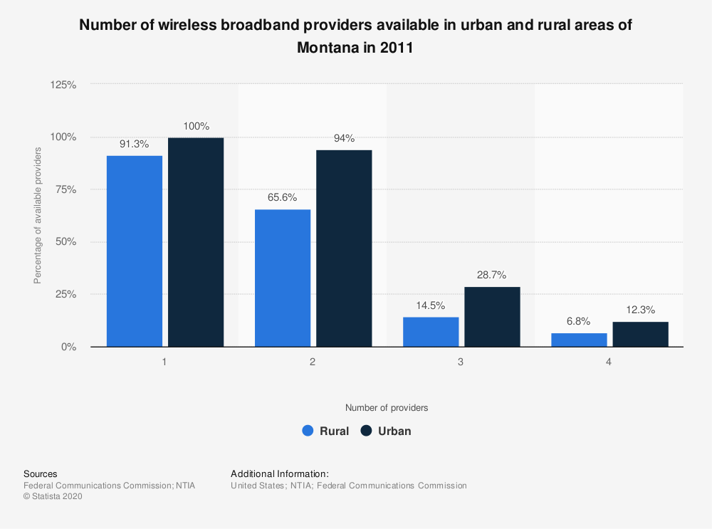 Statistic: Number of wireless broadband providers available in urban and rural areas of Montana in 2011   Statista