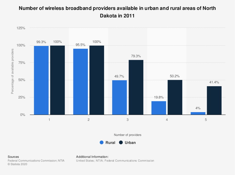 Statistic: Number of wireless broadband providers available in urban and rural areas of North Dakota in 2011 | Statista