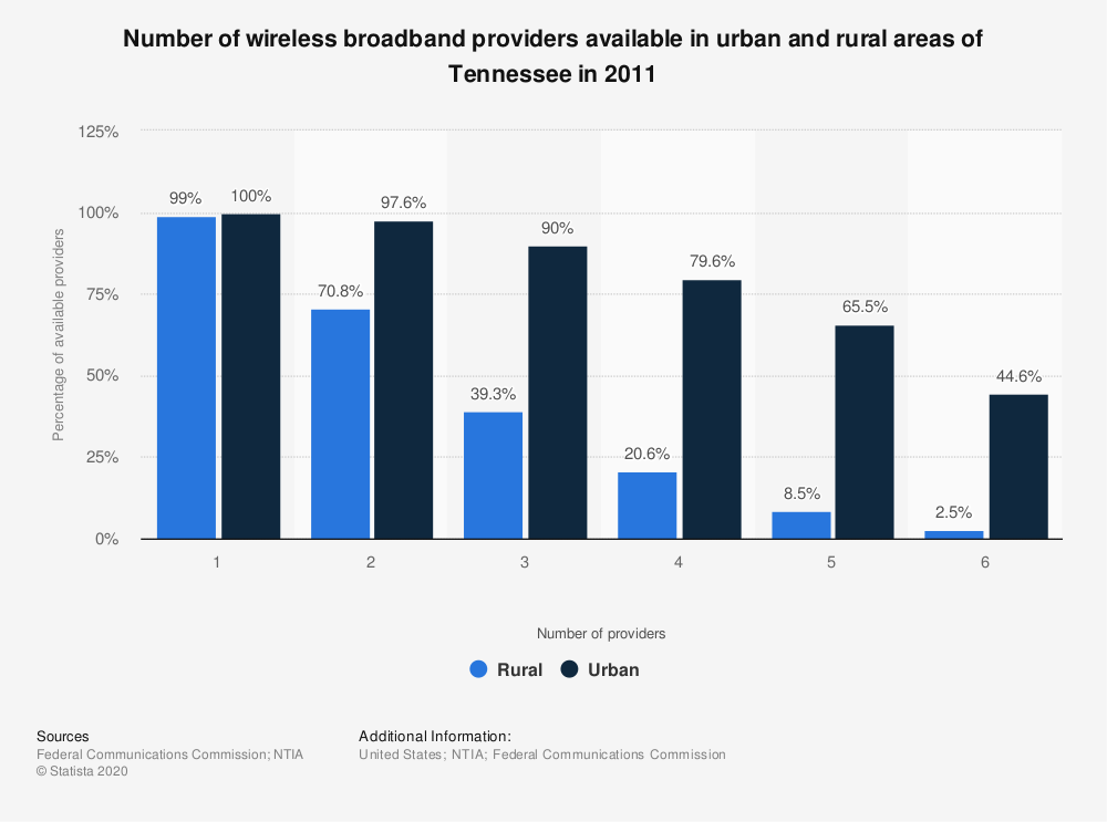 Statistic: Number of wireless broadband providers available in urban and rural areas of Tennessee in 2011 | Statista